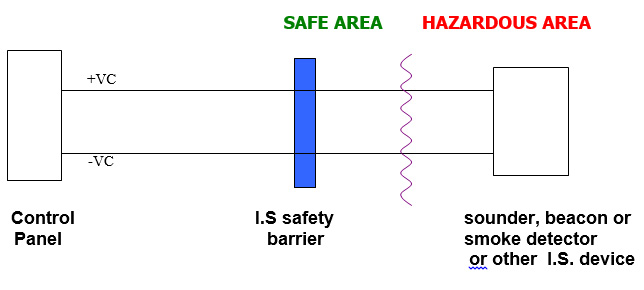 What is the difference between intrinsically safe and