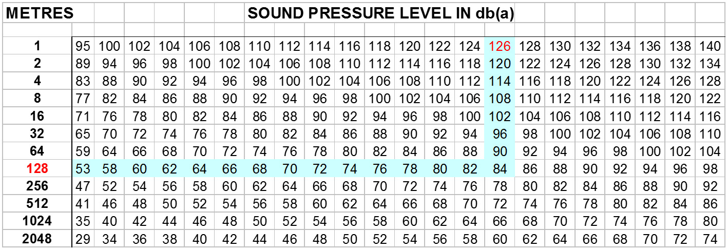Sound Pressure Levels In Db A Lgm Products