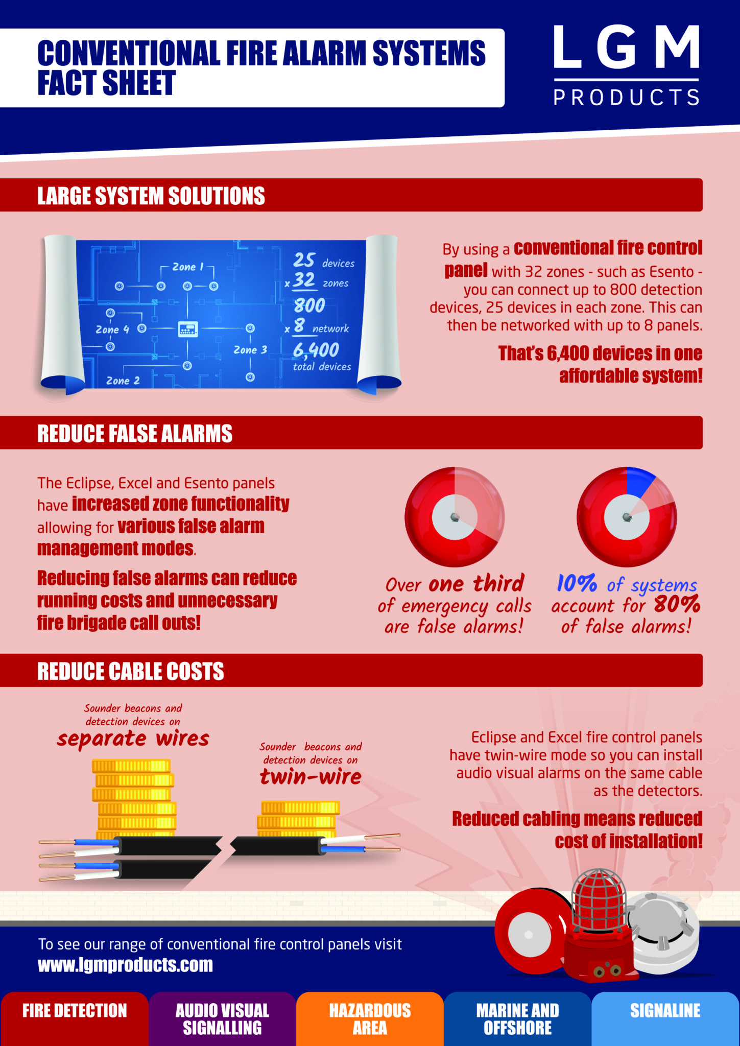 Conventional Fire Alarm Systems myth buster LGM Products