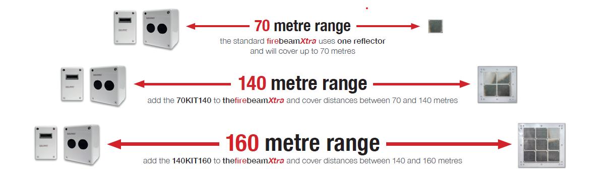 FireBeamXtra Range